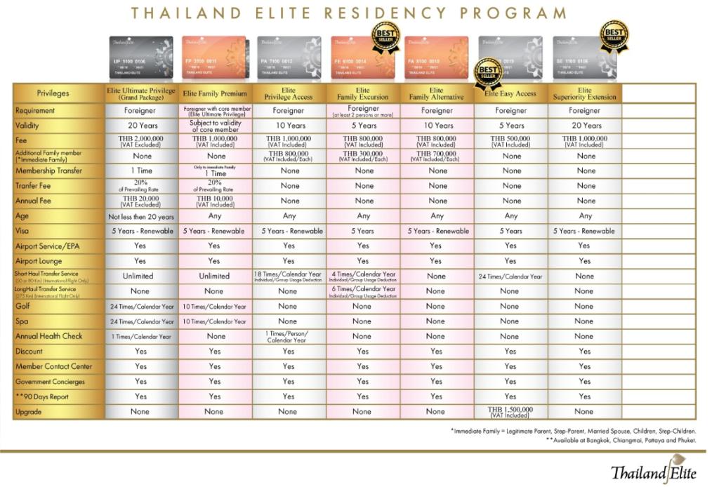 Elite Card Typen Vergleich und Leistungen 5 10 und 20 Jahre