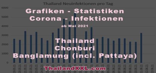 grafiken statistiken corona infektionen 2021 Thailand Chonburi Banglamung Pattaya