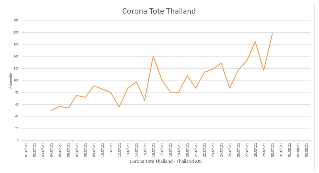 2021-07-31-Corona-Tote-Thailand